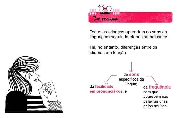 Em resumo: Todas as crianças aprendem os sons da linguagem seguindo etapas semelhantes. Há, no entanto, diferenças entre os idiomas em função: • de sons específicos da língua; • da facilidade em pronunciá-los; e da frequência com que aparecem nas palavras ditas pelos adultos .