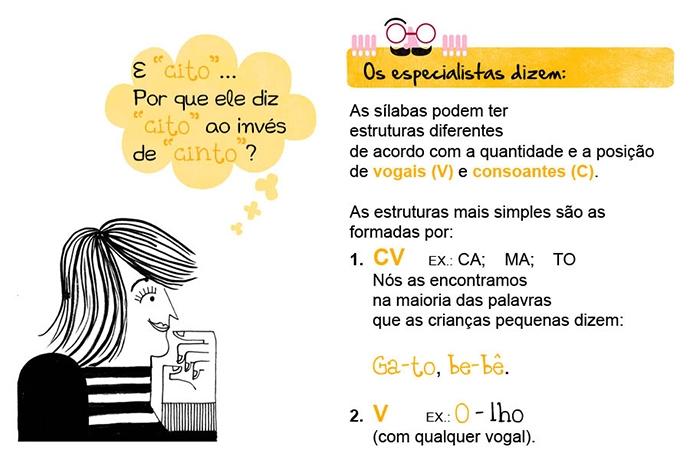 """E """"cito""""... Por que ele diz """"cito"""" ao invés de """"cinto""""? Os especialistas dizem: As sílabas podem ter estruturas diferentes de acordo com a quantidade e a posição de vogais (V) e consoantes (C). As estruturas mais simples são as formadas por: 1. CV Ex: CA; MA; TO Nós as encontramos na maioria das palavras que as crianças pequenas dizem: Ga-to, be-bê. 2. V (com qualquer vogal) Ex: o-lho"""
