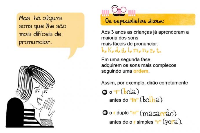 """Mas há alguns sons que lhe são mais difíceis de pronunciar. Os especialistas dizem: Aos 3 anos as crianças já aprenderam a maioria dos sons mais fáceis de pronunciar: b, k, d, g, l, m, n, p, t. Em uma segunda fase, adquirem os sons mais complexos seguindo uma ordem. Assim, por exemplo, dirão corretamente o """"l"""" (bola) antes do """"lh"""" (bolha); o r duplo """"rr"""" (macarrão), antes de o r simples """"r"""" (pera)."""