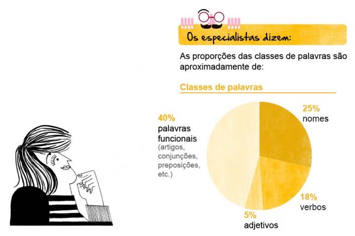 Os especialistas dizem: As proporções das classes de palavras são aproximadamente de: ¥ 25% nomes; ¥ 18% verbos; ¥ 5% adjetivos; e 40% palavras funcionais (artigos, conjunções, preposições, etc.).