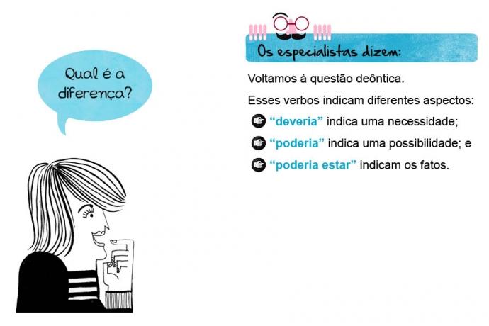 """Qual é a diferença? Os especialistas dizem: Voltamos à questão deôntica. Esses verbos indicam diferentes aspectos: • """"deveria"""" indica uma necessidade; • """"poderia"""" indica uma possibilidade; e """"poderia estar"""" indicam os fatos."""