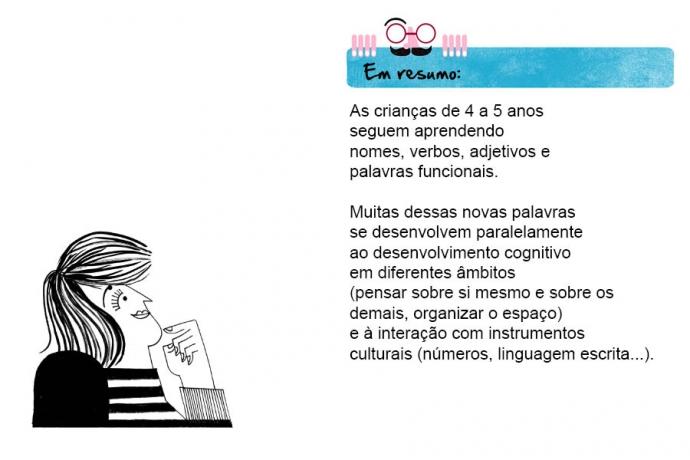 Em resumo: As crianças de 4 a 5 anos seguem aprendendo nomes, verbos, adjetivos e palavras funcionais. Muitas dessas novas palavras se desenvolvem paralelamente ao desenvolvimento cognitivo em diferentes âmbitos (pensar sobre si mesmo e sobre os demais, organizar o espaço) e à interação com instrumentos culturais (números, linguagem escrita...).