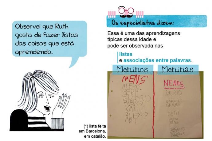 Narradora: Observei que Ruth gosta de fazer listas das coisas que está aprendendo. Os especialistas dizem: Essa é uma das aprendizagens típicas dessa idade e pode ser observada nas listas e associações entre palavras. Meninos Meninas (*) lista feita em Barcelona, em catalão.